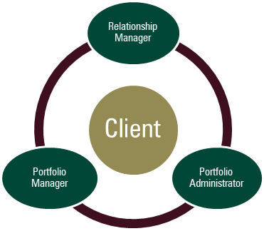 Client Relationship Graphic